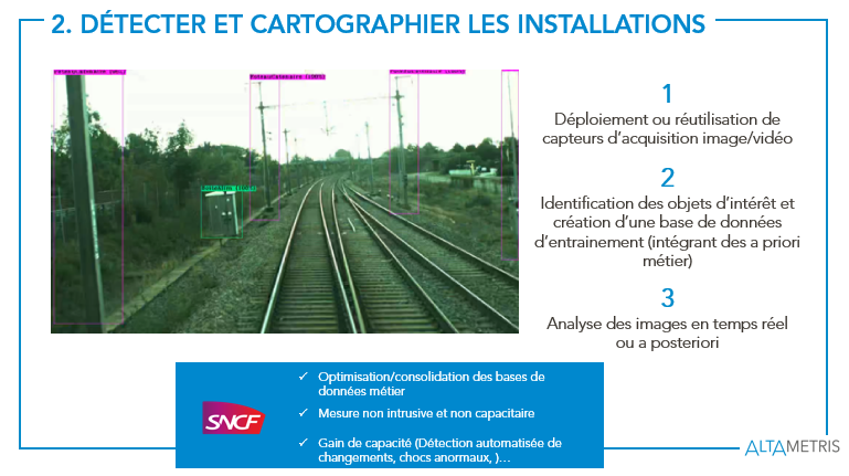 Cartographie et détection d'objets ferroviaires Intelligence Artificielle
