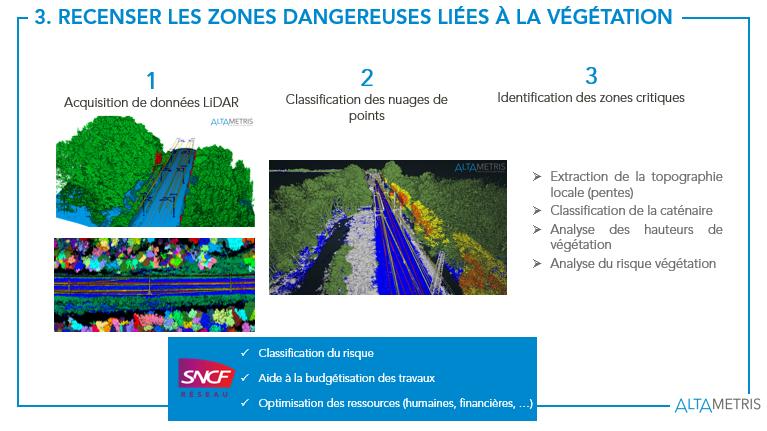 Recensement de la végétation dangeureuse Intelligence Artificielle LiDAR Drone