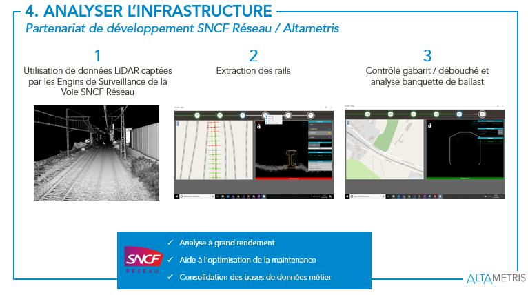 Analyse de linfrastructure par Intelligence Artificielle